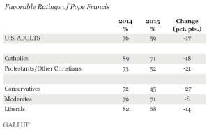 "As Pope Francis works out an expression of ""authentic freedom"" through his writings, his poll numbers drop, according to Gallup."