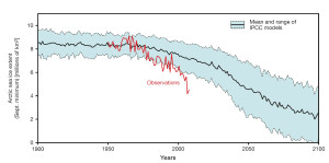 Just one indicator of changes in the planet's climate--summer cover of ice in the Arctic Ocean.  Predicted change is the black line and blue area, and actual measured cover is the red line. Data from Stroeve et al. 2007 (based on IPCC report).