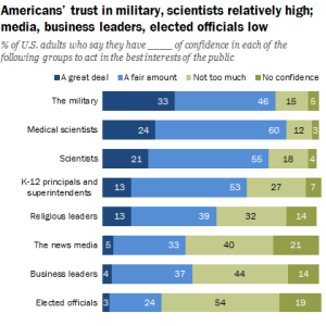 Most Americans still believe scientists mostly act in the public interest, but a solidifying group of voters and the people they elect increasingly do not.  Pew Research Center poll, April 2017.