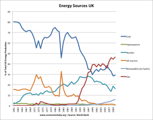 "Coal's decline in England mirrors the uptick in the use of natural gas since 1991.  Energy conservation and renewables are adding to that trend.  Source:  ""Economics Help"" using World Bank data."