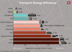 If you want to be really efficient in how you use energy to get around, ride a bike or walk.  If you don't, hop a plane.  (Missing from the picture..gondolas and catamarans, among other things.)   Chart from Sustainable Transport and Public Policy (2009) by David Banister, from the intriguingly titled book Transportation Engineering and Planning, Volume II (part of the equally intriguing Encyclopedia of Life Support Systems).